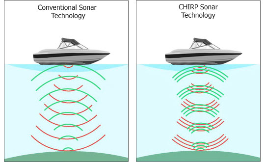 chirp sonar explained | humminbird fish finder reviews, Fish Finder